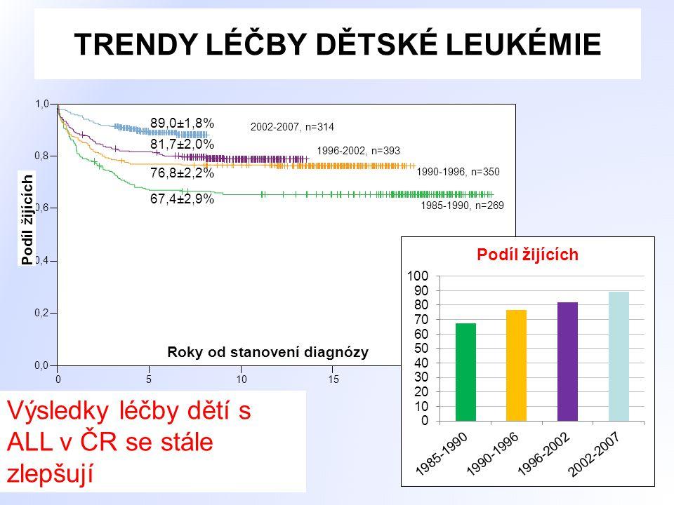 Děti se solidními nádory a lymfomy na KDHO 2007-2011, sledování k 31.10.2014