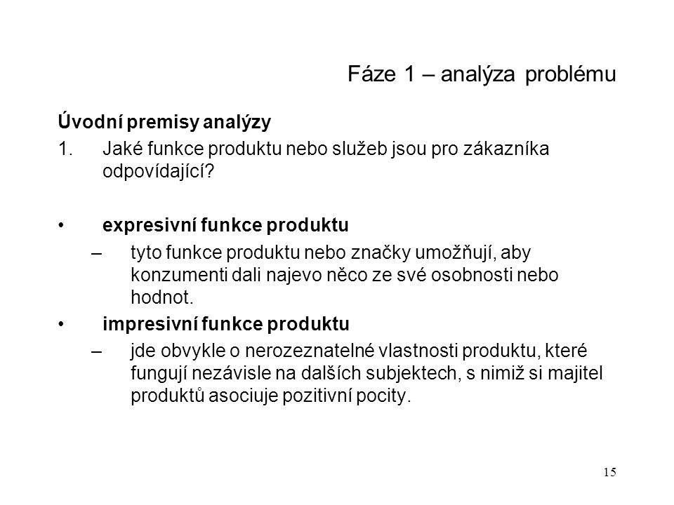 15 Fáze 1 – analýza problému Úvodní premisy analýzy 1.Jaké funkce produktu nebo služeb jsou pro zákazníka odpovídající.