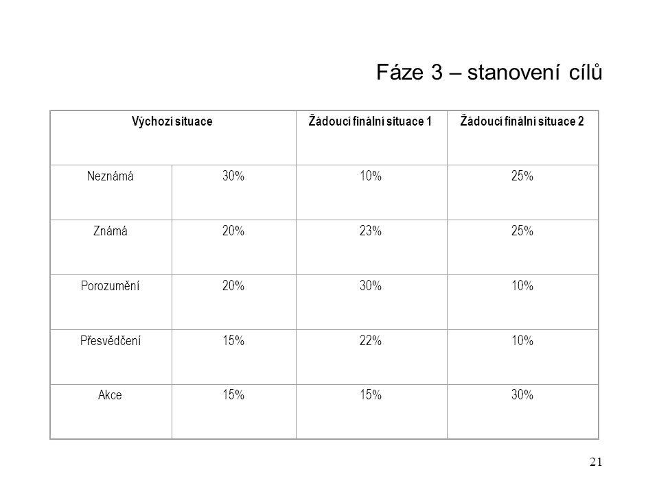 21 Fáze 3 – stanovení cílů Výchozí situaceŽádoucí finální situace 1Žádoucí finální situace 2 Neznámá30%10%25% Známá20%23%25% Porozumění20%30%10% Přesvědčení15%22%10% Akce15% 30%