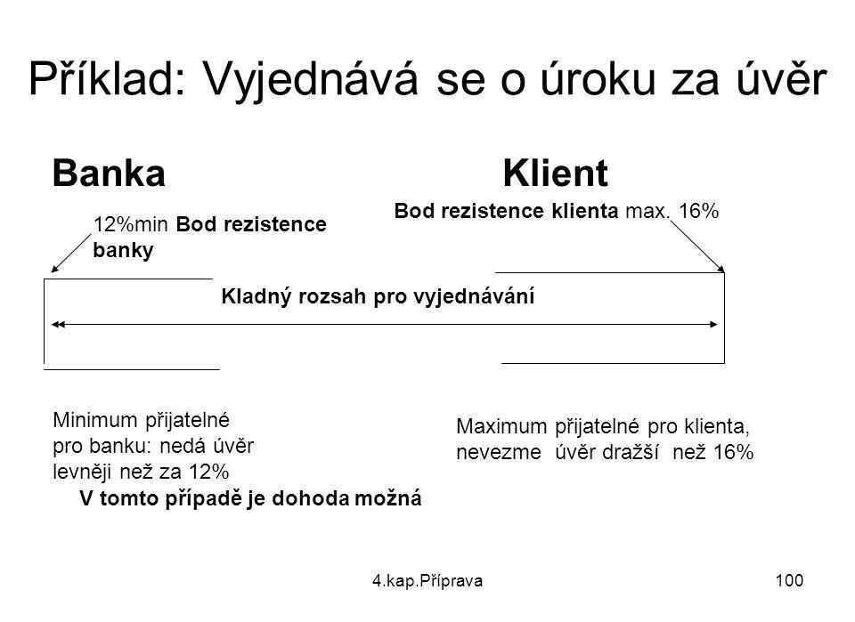4.kap.Příprava100 Příklad: Vyjednává se o úroku za úvěr Banka Klient Kladný rozsah pro vyjednávání Bod rezistence klienta max. 16% 12%min Bod rezisten