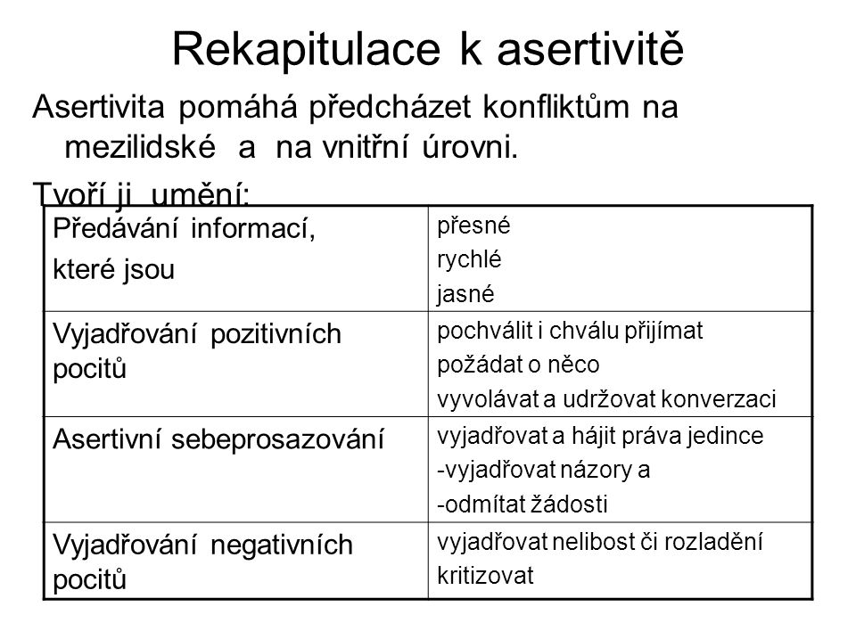 Rekapitulace k asertivitě Asertivita pomáhá předcházet konfliktům na mezilidské a na vnitřní úrovni. Tvoří ji umění: Předávání informací, které jsou p