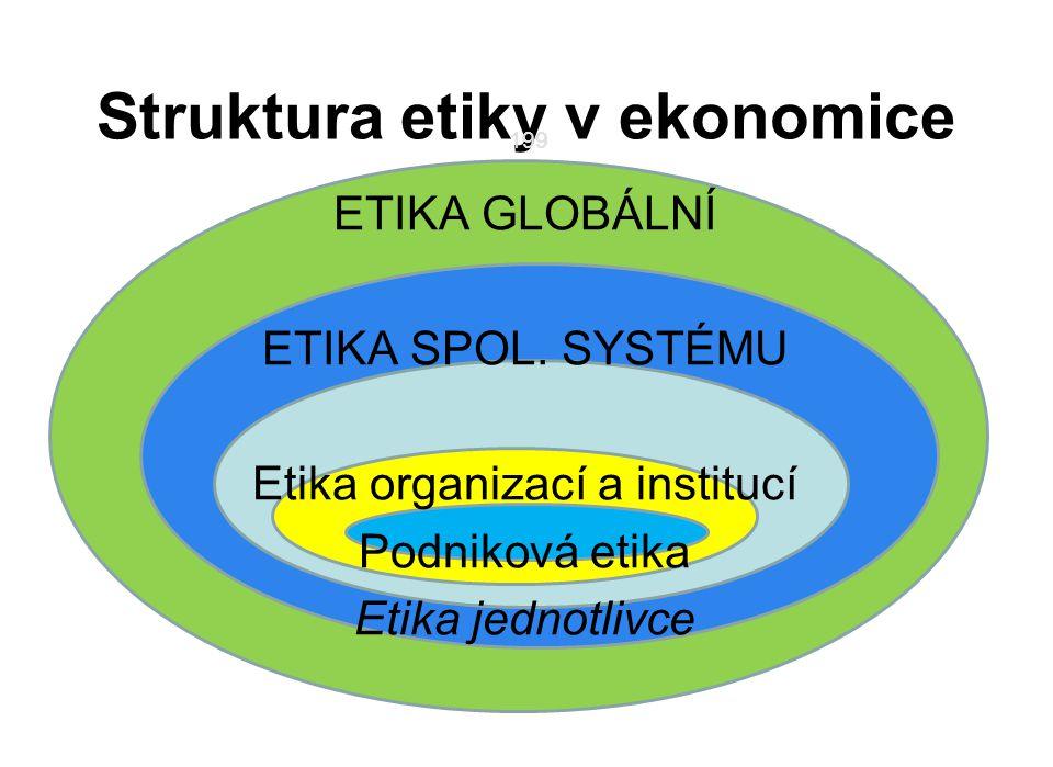 199 Struktura etiky v ekonomice ETIKA GLOBÁLNÍ ETIKA SPOL. SYSTÉMU Etika organizací a institucí Podniková etika Etika jednotlivce 199