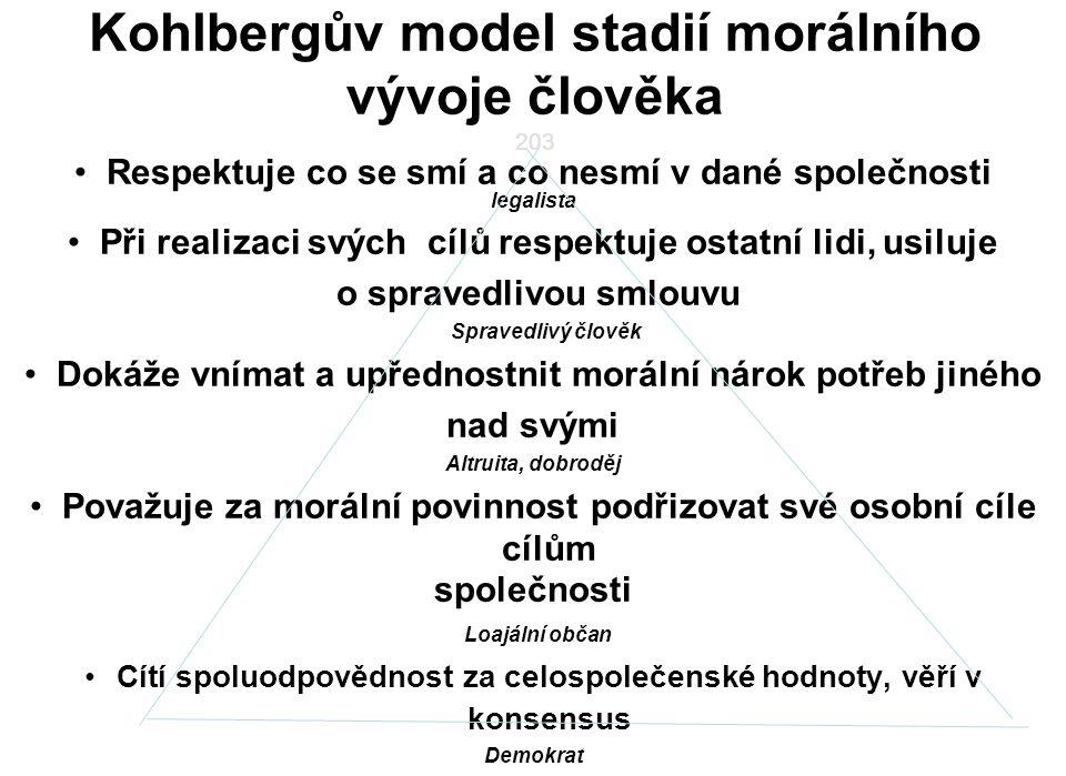 203 Kohlbergův model stadií morálního vývoje člověka Respektuje co se smí a co nesmí v dané společnosti legalista Při realizaci svých cílů respektuje