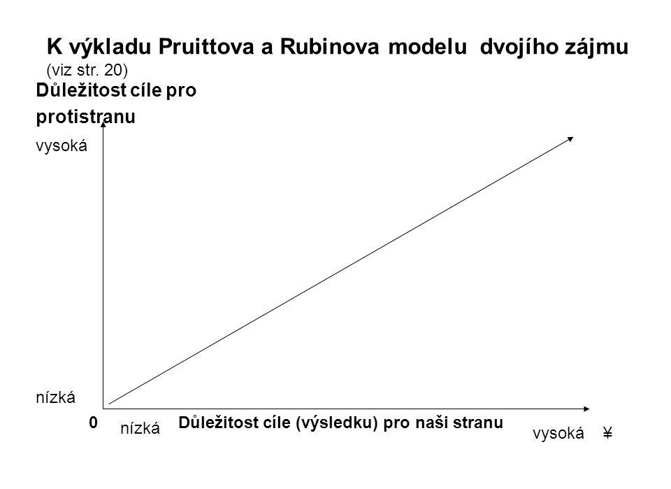 Důležitost cíle pro protistranu Důležitost cíle (výsledku) pro naši stranu K výkladu Pruittova a Rubinova modelu dvojího zájmu (viz str.