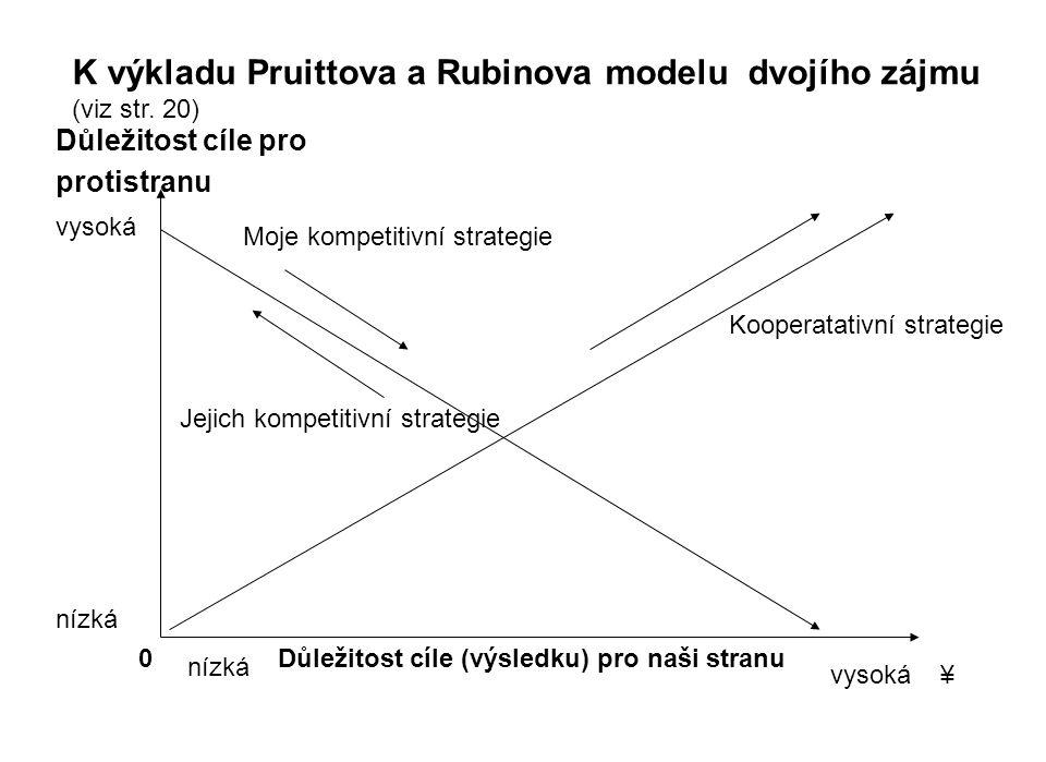 Důležitost cíle pro protistranu Důležitost cíle (výsledku) pro naši stranu K výkladu Pruittova a Rubinova modelu dvojího zájmu (viz str. 20) 0 nízká v