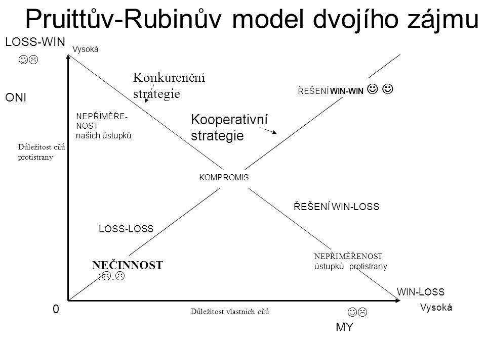  KOMPROMIS Kooperativní strategie NEPŘÍMĚŔE- NOST našich ústupků Konkurenční strategie NEČINNOST NEPŘIMĚŘENOST ústupků protistrany Vysoká Důležitost vlastních cílů Důležitost cílů protistrany ŘEŠENÍ WIN-WIN Pruittův-Rubinův model dvojího zájmu 0 Vysoká ŘEŠENÍ WIN-LOSS LOSS-LOSS WIN-LOSS ONI MY  :.:. LOSS-WIN