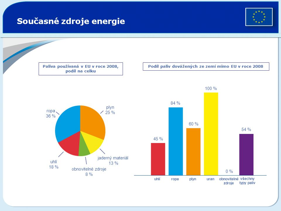 Současné zdroje energie Paliva používaná v EU v roce 2008, podíl na celku Podíl paliv dovážených ze zemí mimo EU v roce 2008 ropa 36 % plyn 25 % jader