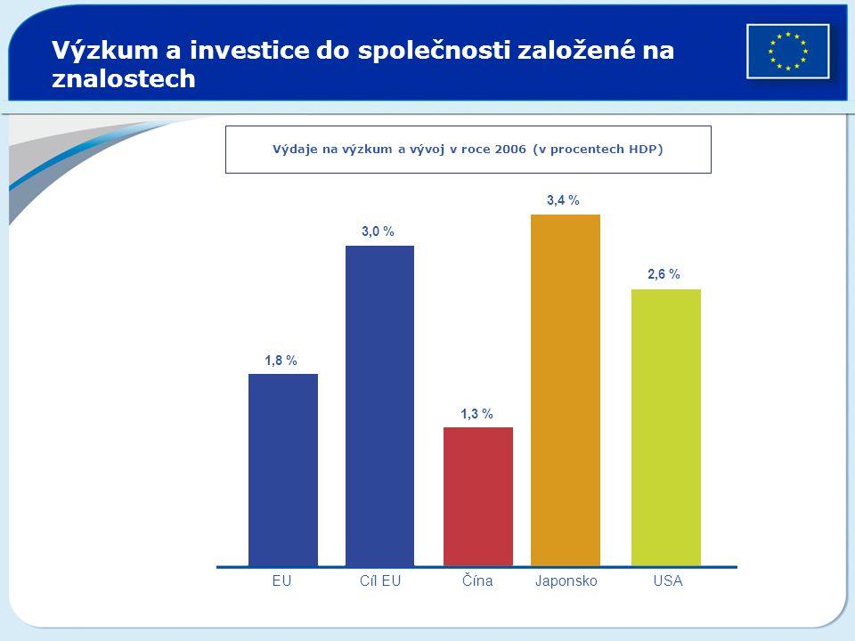 Výzkum a investice do společnosti založené na znalostech Výdaje na výzkum a vývoj v roce 2006 (v procentech HDP) 1,8 %1,8 % 3,0 %3,0 % 1,3 %1,3 % 2,6