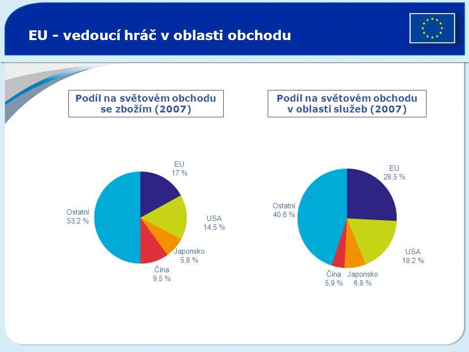 EU - vedoucí hráč v oblasti obchodu Podíl na světovém obchodu se zbožím (2007) Podíl na světovém obchodu v oblasti služeb (2007) Ostatní 53,2 % EU 17