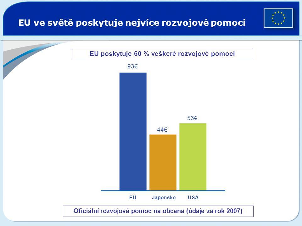 EU ve světě poskytuje nejvíce rozvojové pomoci Oficiální rozvojová pomoc na občana (údaje za rok 2007) 93€ 44€ 53€ EU Japonsko USA EU poskytuje 60 % v