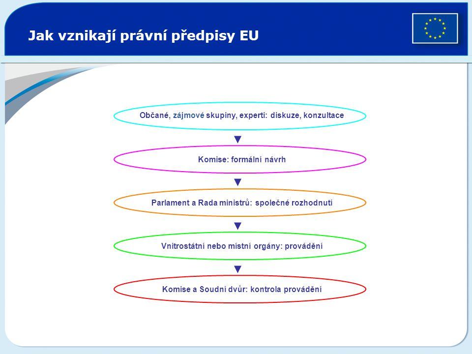 Jak vznikají právní předpisy EU Občané, zájmové skupiny, experti: diskuze, konzultace Komise: formální návrh Parlament a Rada ministrů: společné rozho