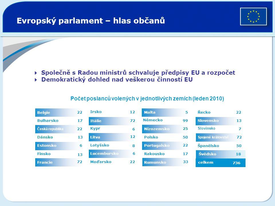 Švédsko Evropský parlament – hlas občanů 6 12 7272 22 1212 Maďarsko Lucembursko 8 Lotyšsko Litva 6 Kypr Itálie Irsko 72 Francie 1313 Finsko 6Estonsko