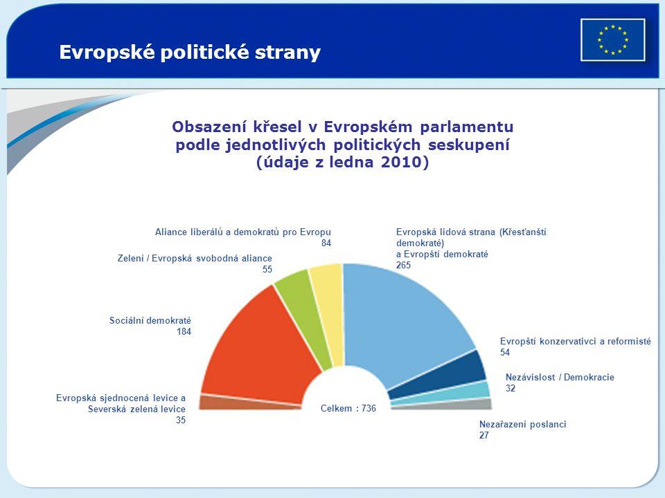 Zelení / Evropská svobodná aliance 55 Evropští konzervativci a reformisté 54 Aliance liberálů a demokratů pro Evropu 84 Evropská lidová strana (Křesťa