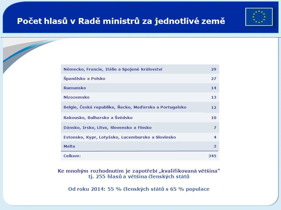 Počet hlasů v Radě ministrů za jednotlivé země 345Celkem: 3Malta 4Estonsko, Kypr, Lotyšsko, Lucembursko a Slovinsko 7Dánsko, Irsko, Litva, Slovensko a