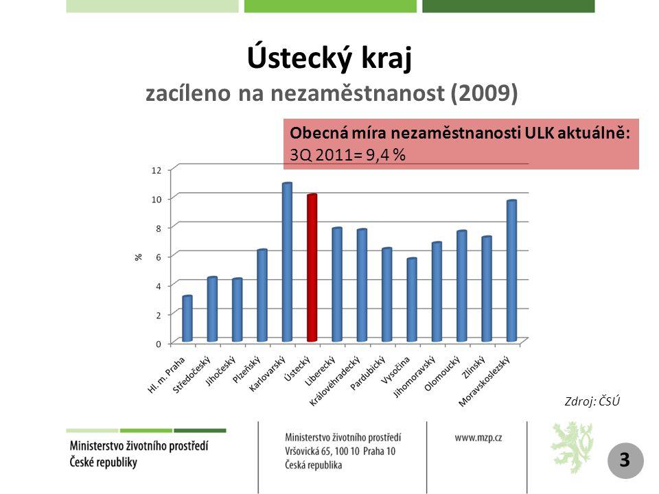 3 Obecná míra nezaměstnanosti ULK aktuálně: 3Q 2011= 9,4 % Zdroj: ČSÚ Ústecký kraj zacíleno na nezaměstnanost (2009)