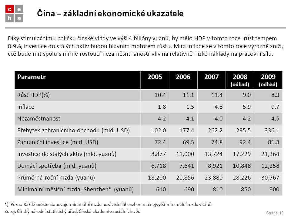 Čína – základní ekonomické ukazatele Strana 19 Parametr2005200620072008 (odhad) 2009 (odhad) Růst HDP(%)10.411.111.49.08.3 Inflace1.81.54.85.90.7 Neza