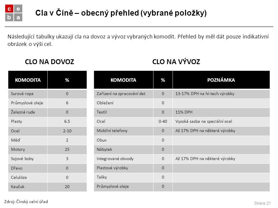 Cla v Číně – obecný přehled (vybrané položky) Strana 21 KOMODITA% Surová ropa0 Průmyslové oleje6 Železná ruda0 Plasty6.5 Ocel2-10 Měď2 Motory25 Sojové