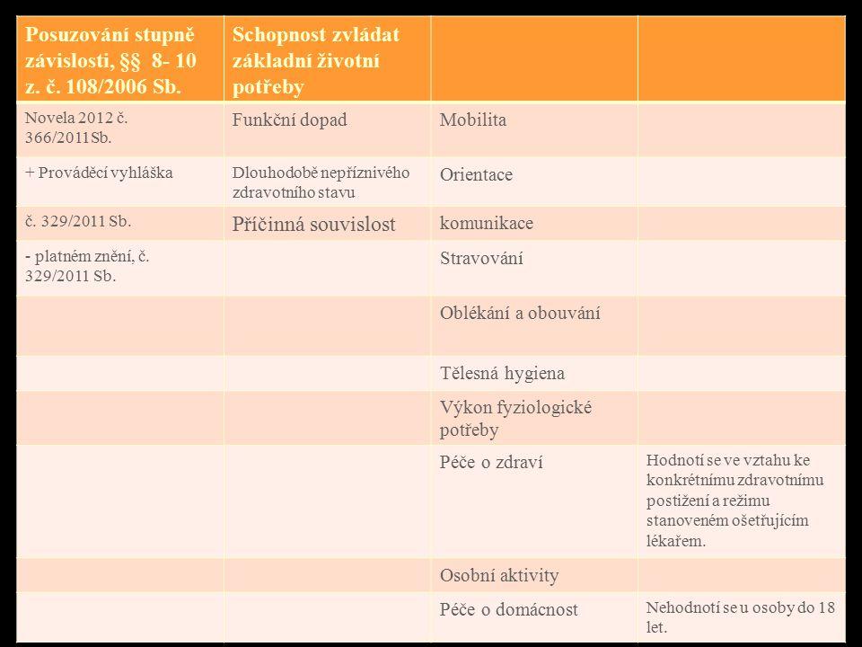 . Posuzování stupně závislosti, §§ 8- 10 z. č. 108/2006 Sb. Schopnost zvládat základní životní potřeby Novela 2012 č. 366/2011Sb. Funkční dopadMobilit