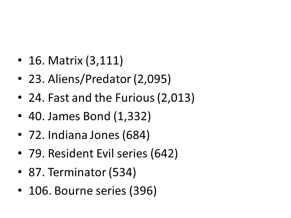 16. Matrix (3,111) 23. Aliens/Predator (2,095) 24. Fast and the Furious (2,013) 40. James Bond (1,332) 72. Indiana Jones (684) 79. Resident Evil serie