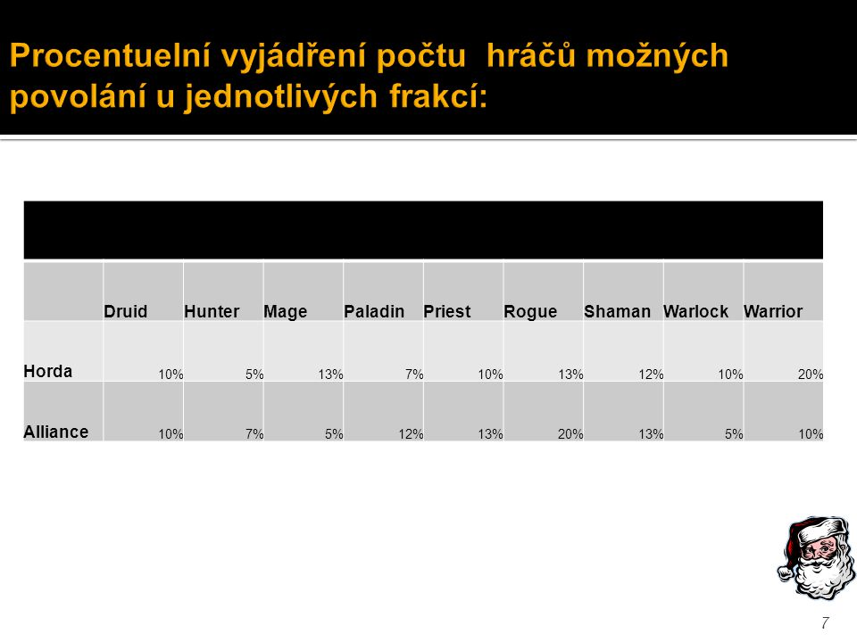 DruidHunterMagePaladinPriestRogueShamanWarlockWarrior Horda 10%5%13%7%10%13%12%10%20% Alliance 10%7%5%12%13%20%13%5%10% 7