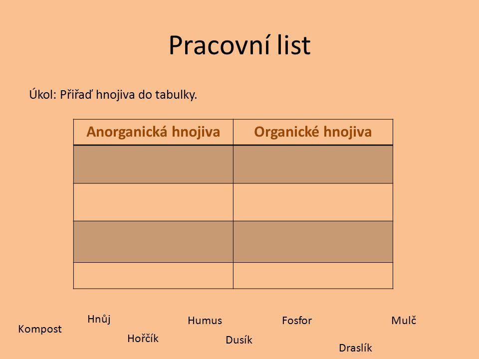 Pracovní list Úkol: Přiřaď hnojiva do tabulky. Anorganická hnojivaOrganické hnojiva Kompost Hořčík Draslík FosforMulč Hnůj Dusík Humus