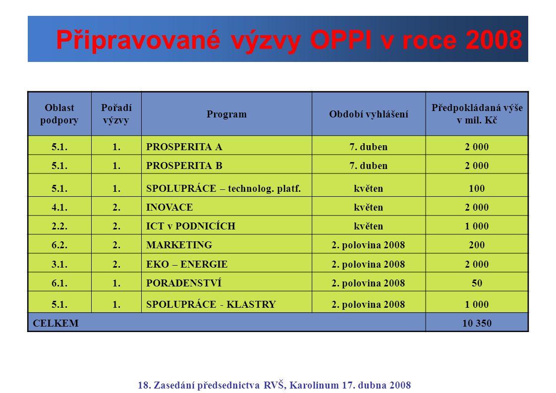 Připravované výzvy OPPI v roce 2008 Oblast podpory Pořadí výzvy ProgramObdobí vyhlášení Předpokládaná výše v mil. Kč 5.1.1.PROSPERITA A7. duben2 000 5