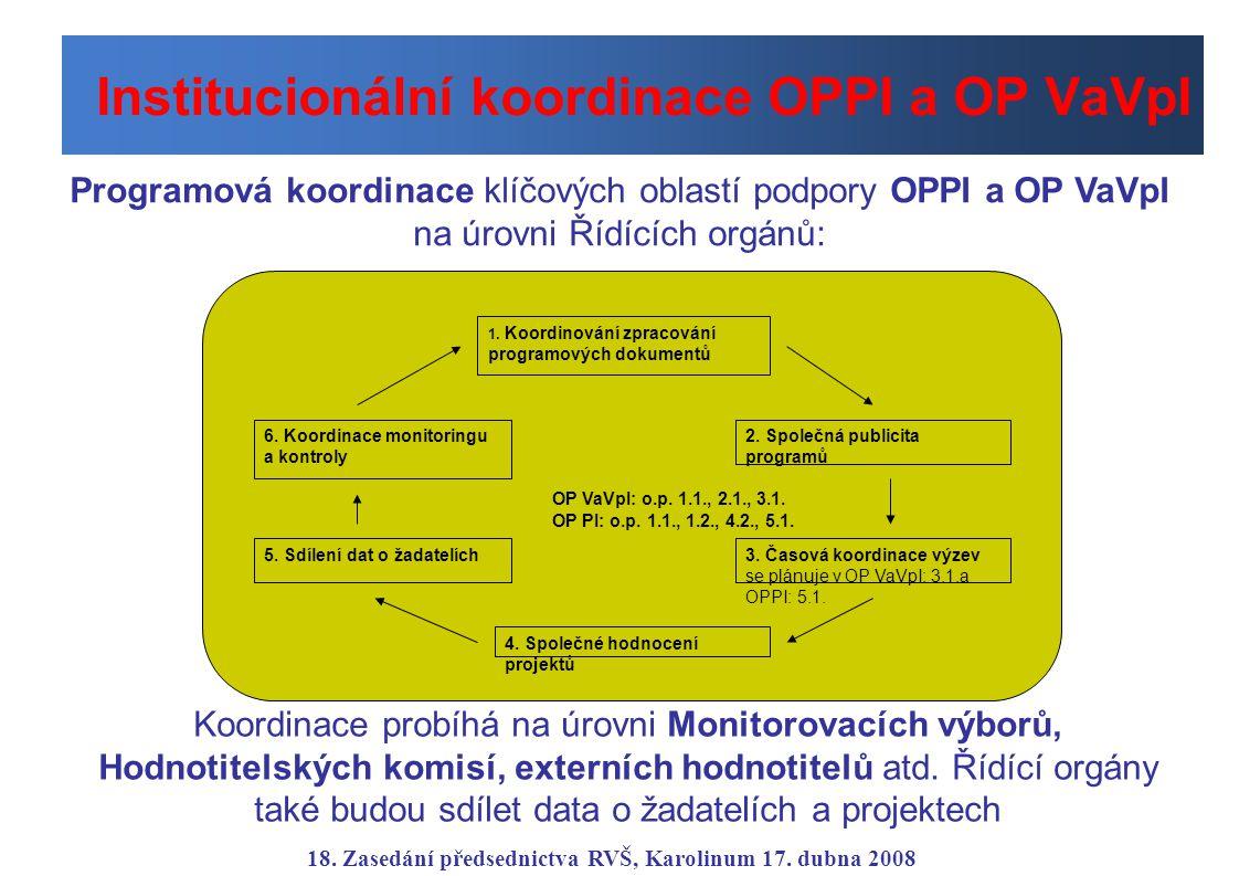 Institucionální koordinace OPPI a OP VaVpI Programová koordinace klíčových oblastí podpory OPPI a OP VaVpI na úrovni Řídících orgánů: OP VaVpI: o.p. 1