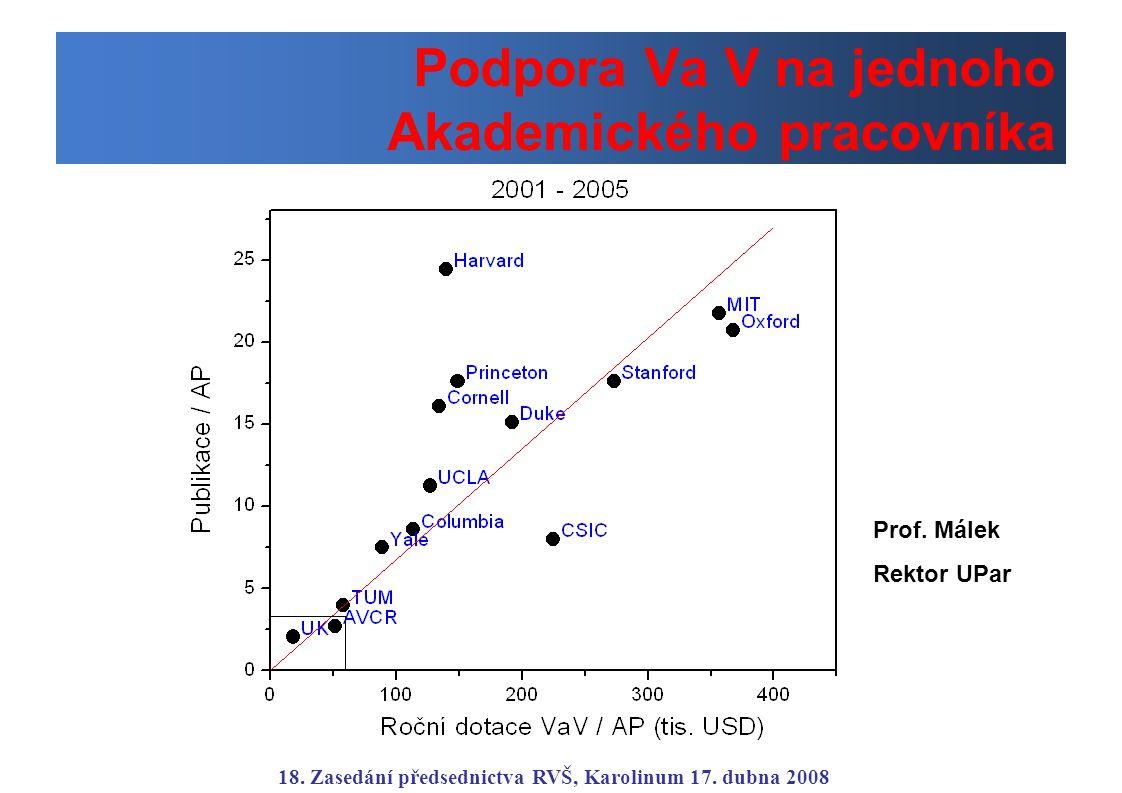 Podpora Va V na jednoho Akademického pracovníka 18. Zasedání předsednictva RVŠ, Karolinum 17. dubna 2008 Prof. Málek Rektor UPar