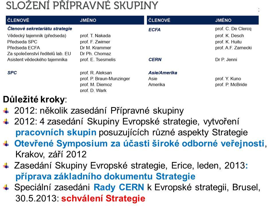 Proces formulace evropské strategie fyziky částic 8.9.20146Seminář v Karolinu k 60.