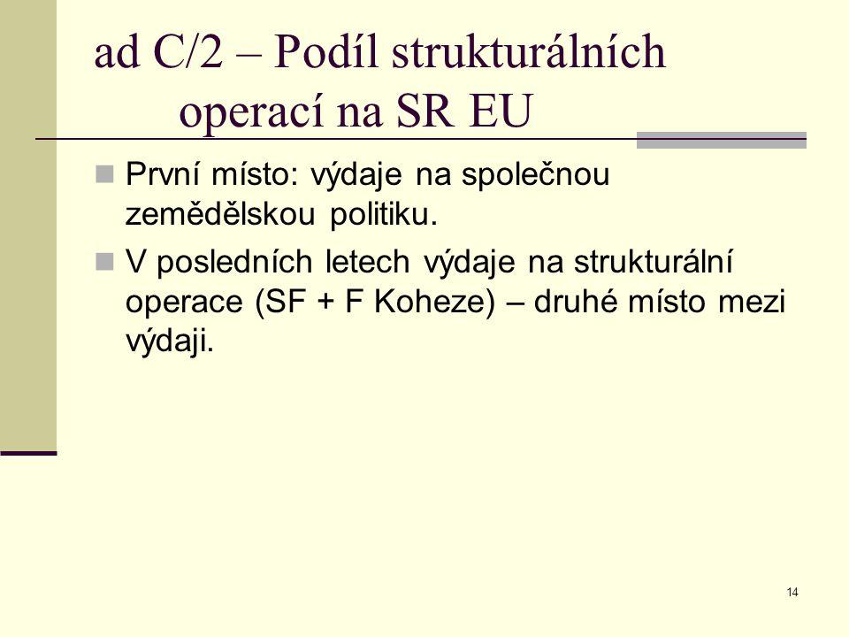 14 ad C/2 – Podíl strukturálních operací na SR EU První místo: výdaje na společnou zemědělskou politiku.