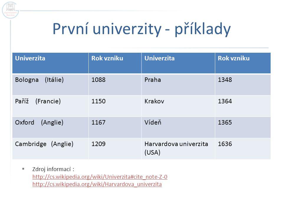 První univerzity - příklady UniverzitaRok vznikuUniverzitaRok vzniku Bologna (Itálie)1088Praha1348 Paříž (Francie)1150Krakov1364 Oxford (Anglie)1167Ví