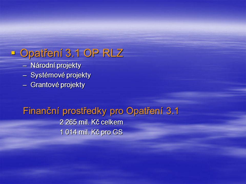  Opatření 3.1 OP RLZ –Národní projekty –Systémové projekty –Grantové projekty Finanční prostředky pro Opatření 3.1 2 265 mil.