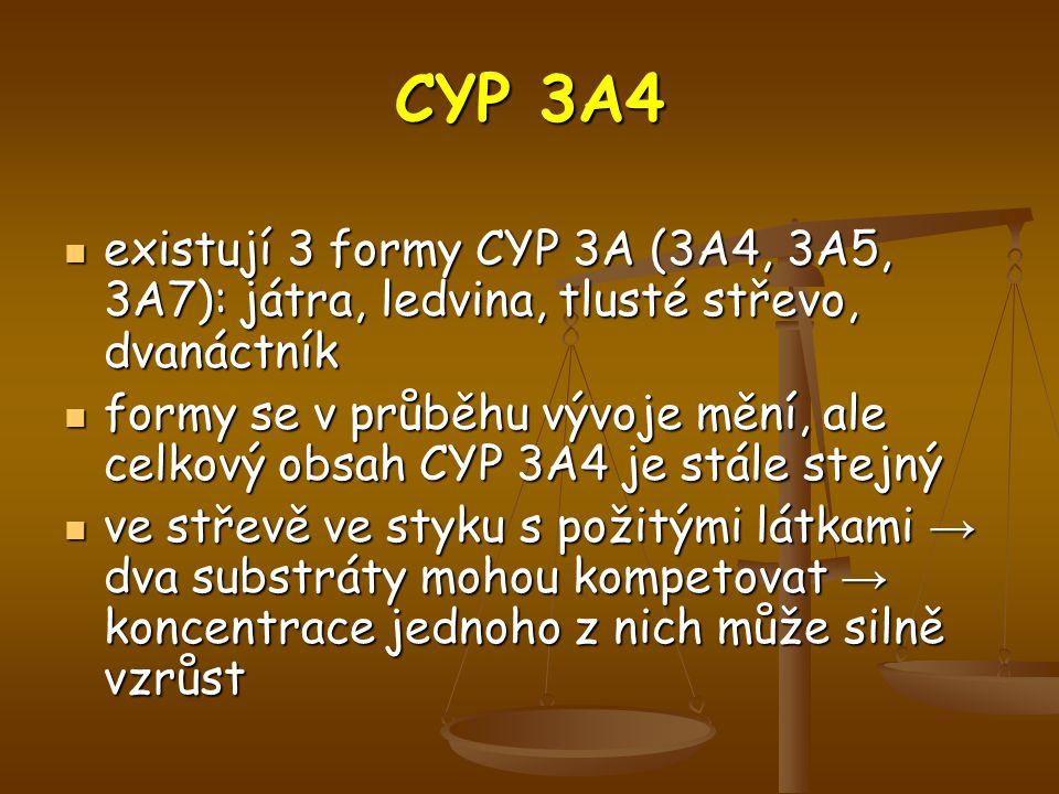 CYP 3A4 existují 3 formy CYP 3A (3A4, 3A5, 3A7): játra, ledvina, tlusté střevo, dvanáctník existují 3 formy CYP 3A (3A4, 3A5, 3A7): játra, ledvina, tlusté střevo, dvanáctník formy se v průběhu vývoje mění, ale celkový obsah CYP 3A4 je stále stejný formy se v průběhu vývoje mění, ale celkový obsah CYP 3A4 je stále stejný ve střevě ve styku s požitými látkami → dva substráty mohou kompetovat → koncentrace jednoho z nich může silně vzrůst ve střevě ve styku s požitými látkami → dva substráty mohou kompetovat → koncentrace jednoho z nich může silně vzrůst