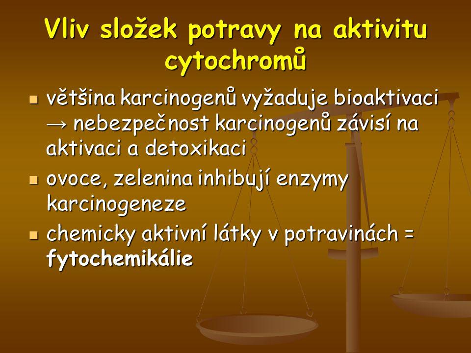 Vliv složek potravy na aktivitu cytochromů většina karcinogenů vyžaduje bioaktivaci → nebezpečnost karcinogenů závisí na aktivaci a detoxikaci většina karcinogenů vyžaduje bioaktivaci → nebezpečnost karcinogenů závisí na aktivaci a detoxikaci ovoce, zelenina inhibují enzymy karcinogeneze ovoce, zelenina inhibují enzymy karcinogeneze chemicky aktivní látky v potravinách = fytochemikálie chemicky aktivní látky v potravinách = fytochemikálie