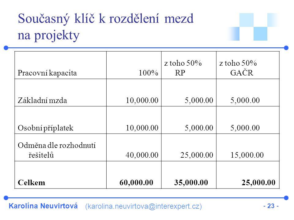 Karolína Neuvirtová (karolina.neuvirtova@interexpert.cz) - 23 - Současný klíč k rozdělení mezd na projekty Pracovní kapacita100% z toho 50% RP z toho 50% GAČR Základní mzda 10,000.00 5,000.00 Osobní příplatek 10,000.00 5,000.00 Odměna dle rozhodnutí řešitelů 40,000.00 25,000.00 15,000.00 Celkem 60,000.00 35,000.00 25,000.00