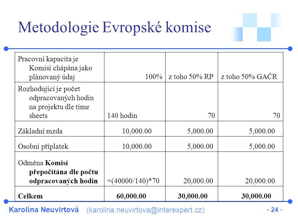 Karolína Neuvirtová (karolina.neuvirtova@interexpert.cz) - 24 - Metodologie Evropské komise Pracovní kapacita je Komisí chápána jako plánovaný údaj100%z toho 50% RPz toho 50% GAČR Rozhodující je počet odpracovaných hodin na projektu dle time sheets140 hodin70 Základní mzda 10,000.00 5,000.00 Osobní příplatek 10,000.00 5,000.00 Odměna Komisí přepočítána dle počtu odpracovaných hodin=(40000/140)*70 20,000.00 Celkem 60,000.00 30,000.00