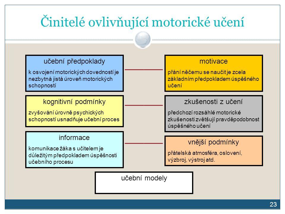 23 Činitelé ovlivňující motorické učení učební předpoklady k osvojení motorických dovedností je nezbytná jistá úroveň motorických schopností motivace