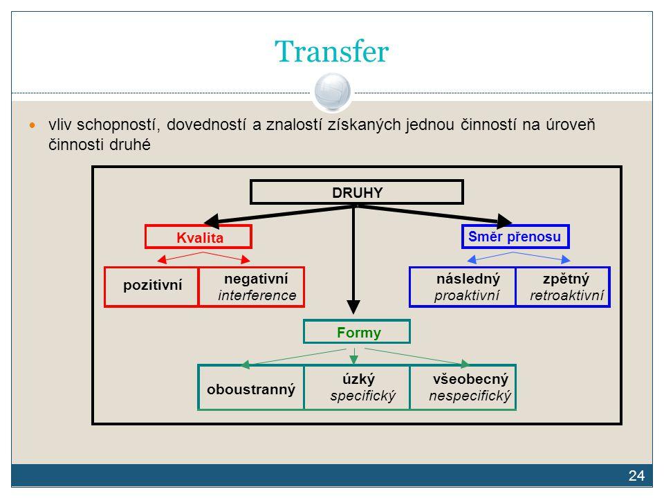 24 Transfer vliv schopností, dovedností a znalostí získaných jednou činností na úroveň činnosti druhé DRUHY Kvalita Směr přenosu pozitivní negativní i