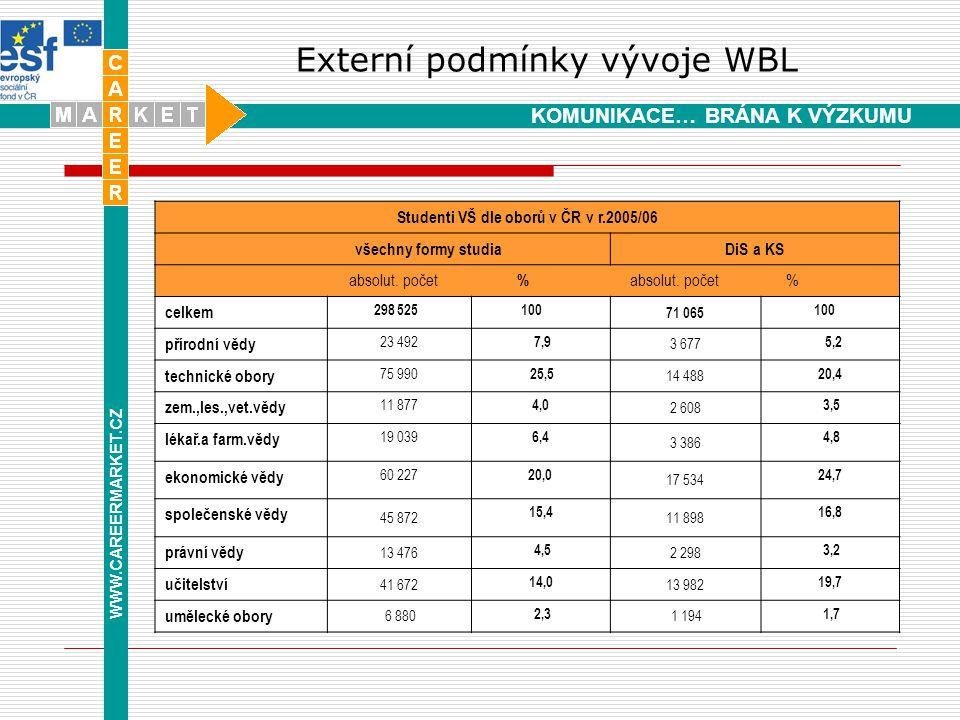 Externí podmínky vývoje WBL WWW.CAREERMARKET.CZ KOMUNIKACE… BRÁNA K VÝZKUMU Studenti VŠ dle oborů v ČR v r.2005/06 všechny formy studiaDiS a KS absolut.