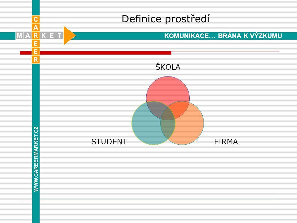 Charakteristika prostředí  Škola otevřená novým postupům a metodám s obory vyžadujícími praxi a s dobře fungující praxí podporující distanční formy studia schopnost komunikace s praxí (partnerství, státnice,konzultace) se zájmem o spolupráci manažersky řízené pracoviště S vědeckým a výzkumným potenciálem (schopnost držet krok s vývojem) S partnerským vztahem se studenty WWW.CAREERMARKET.CZ KOMUNIKACE… BRÁNA K VÝZKUMU