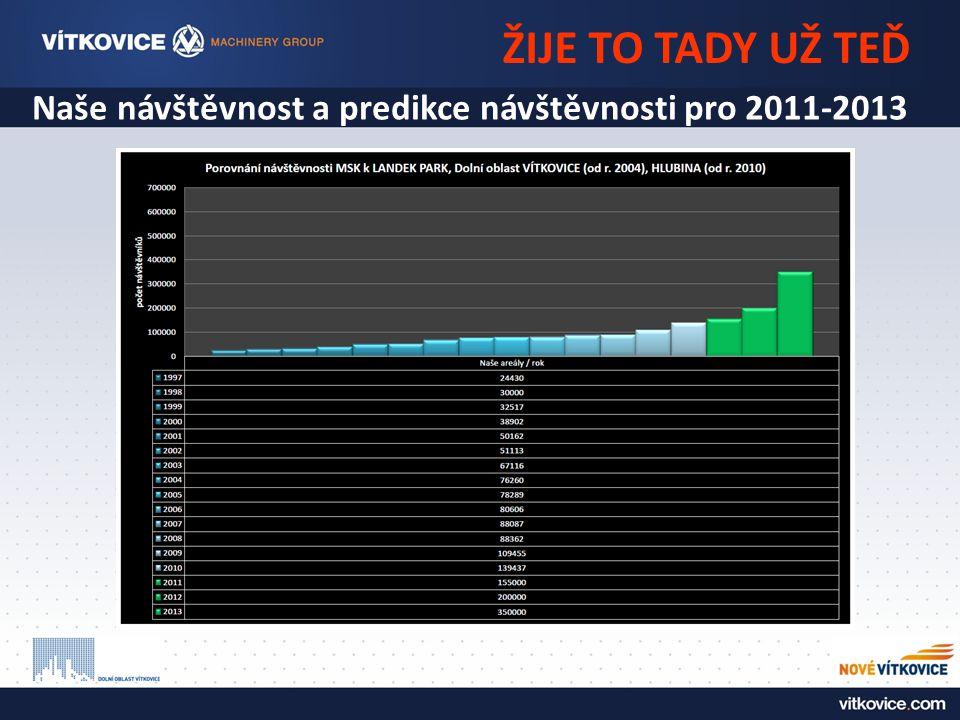 ŽIJE TO TADY UŽ TEĎ Naše návštěvnost a predikce návštěvnosti pro 2011-2013
