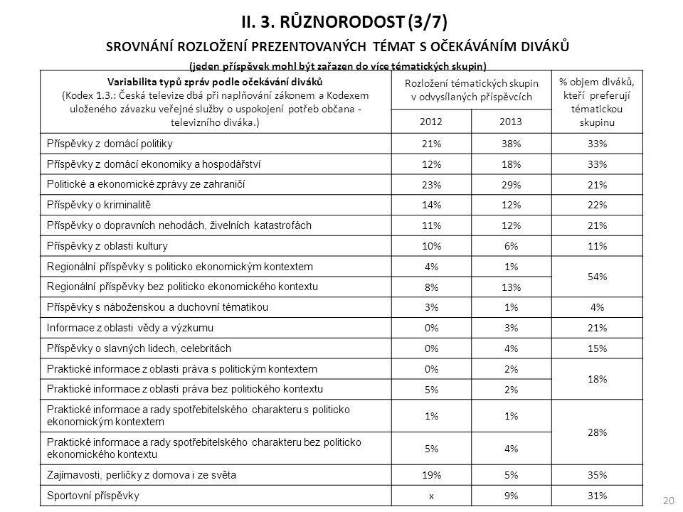 SROVNÁNÍ ROZLOŽENÍ PREZENTOVANÝCH TÉMAT S OČEKÁVÁNÍM DIVÁKŮ (jeden příspěvek mohl být zařazen do více tématických skupin) II.