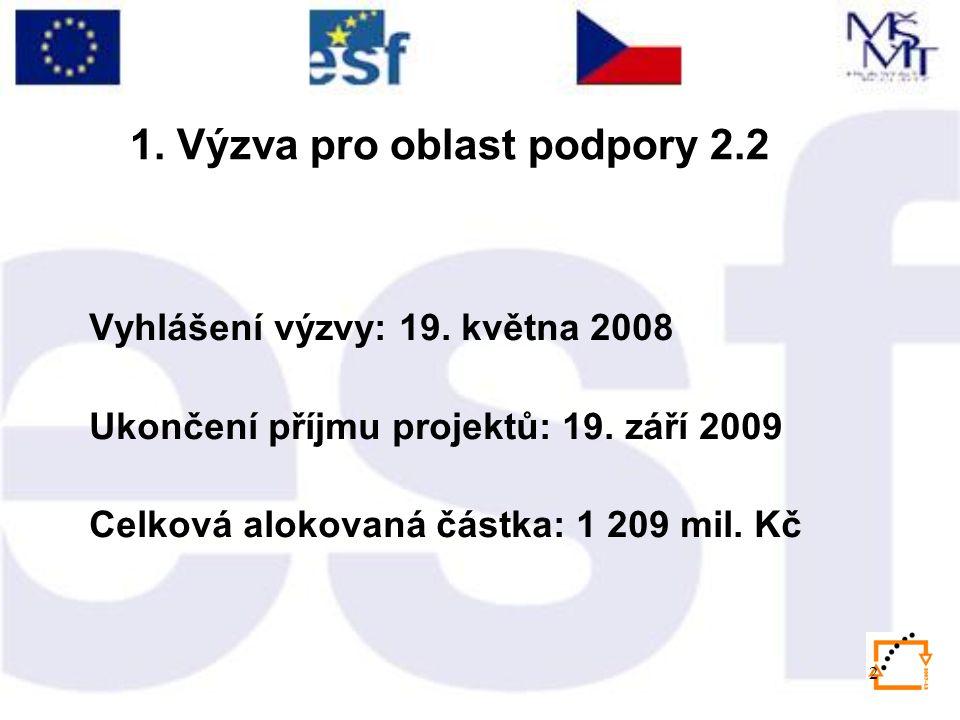 2 Vyhlášení výzvy: 19. května 2008 Ukončení příjmu projektů: 19. září 2009 Celková alokovaná částka: 1 209 mil. Kč 1. Výzva pro oblast podpory 2.2