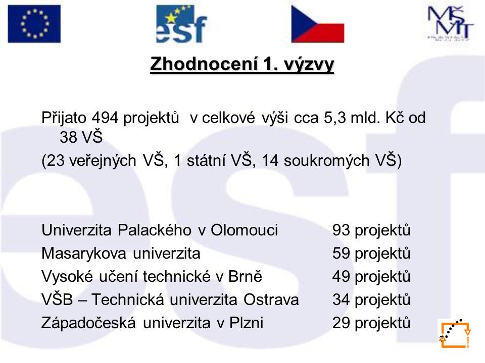 7 Zhodnocení 1. výzvy Přijato 494 projektů v celkové výši cca 5,3 mld. Kč od 38 VŠ (23 veřejných VŠ, 1 státní VŠ, 14 soukromých VŠ) Univerzita Palacké