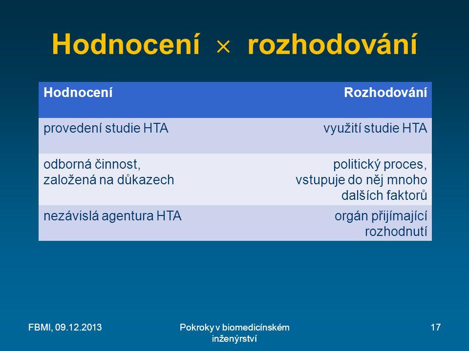 Hodnocení  rozhodování HodnoceníRozhodování provedení studie HTAvyužití studie HTA odborná činnost, založená na důkazech politický proces, vstupuje do něj mnoho dalších faktorů nezávislá agentura HTAorgán přijímající rozhodnutí Pokroky v biomedicínském inženýrství FBMI, 09.12.201317