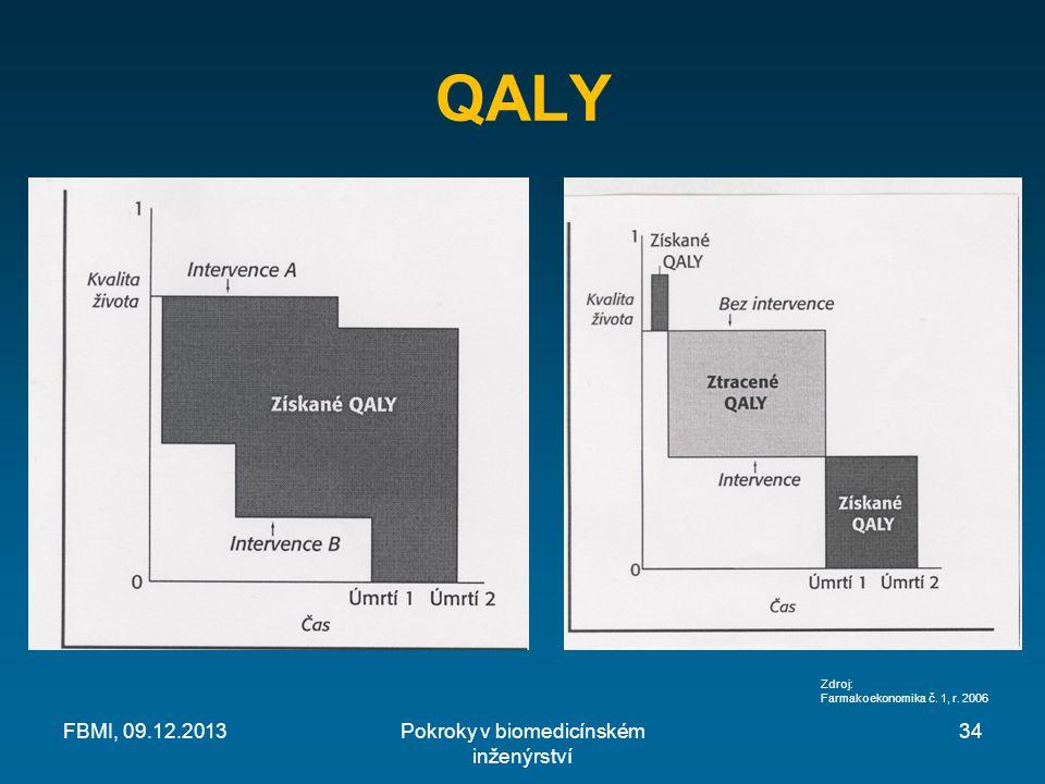 QALY FBMI, 09.12.2013Pokroky v biomedicínském inženýrství Zdroj: Farmakoekonomika č. 1, r. 2006 34