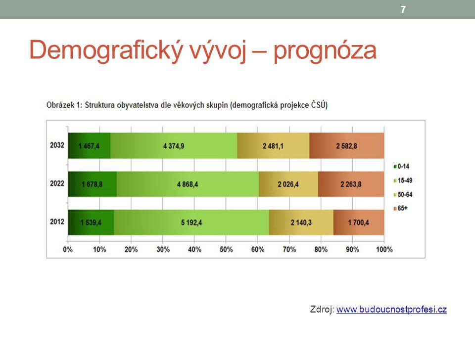 Demografický vývoj – prognóza Zdroj: www.budoucnostprofesi.czwww.budoucnostprofesi.cz 7