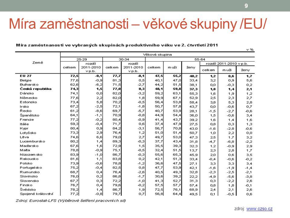 ekonomická aktivita – kraje, 2011 zdroj: www.budoucnostprofesi.czwww.budoucnostprofesi.cz 10