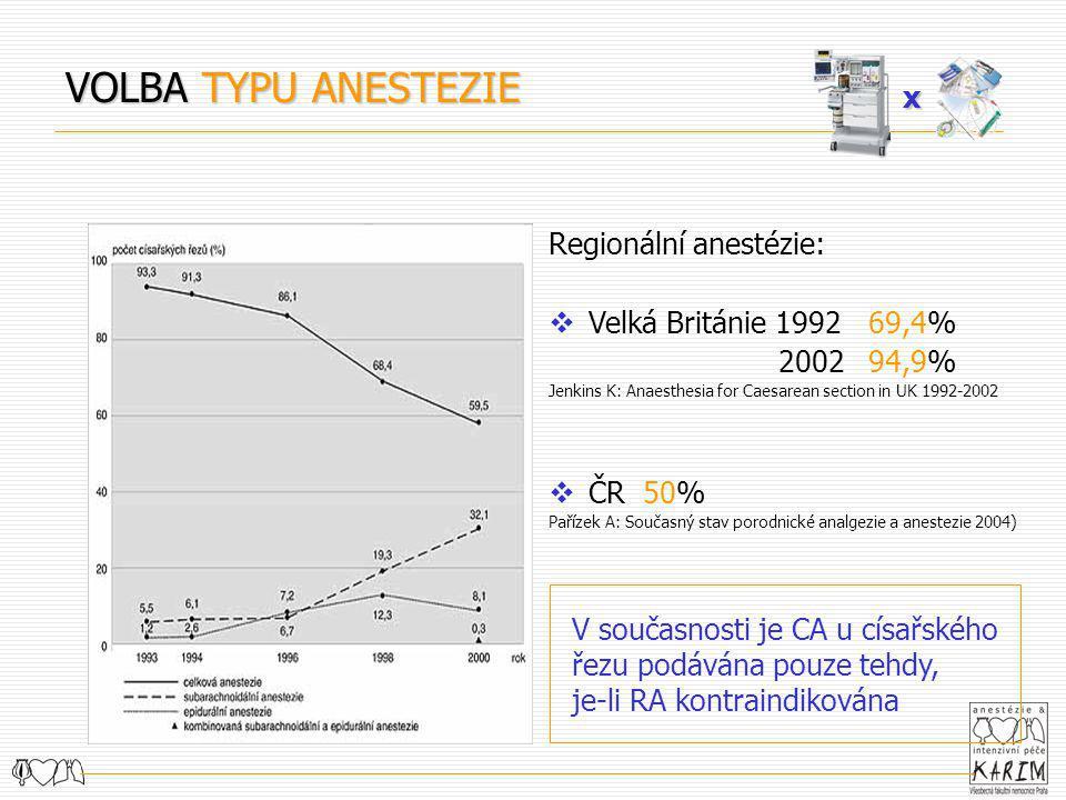 Regionální anestézie:  Velká Británie 1992 69,4% 2002 94,9% Jenkins K: Anaesthesia for Caesarean section in UK 1992-2002  ČR 50% Pařízek A: Současný