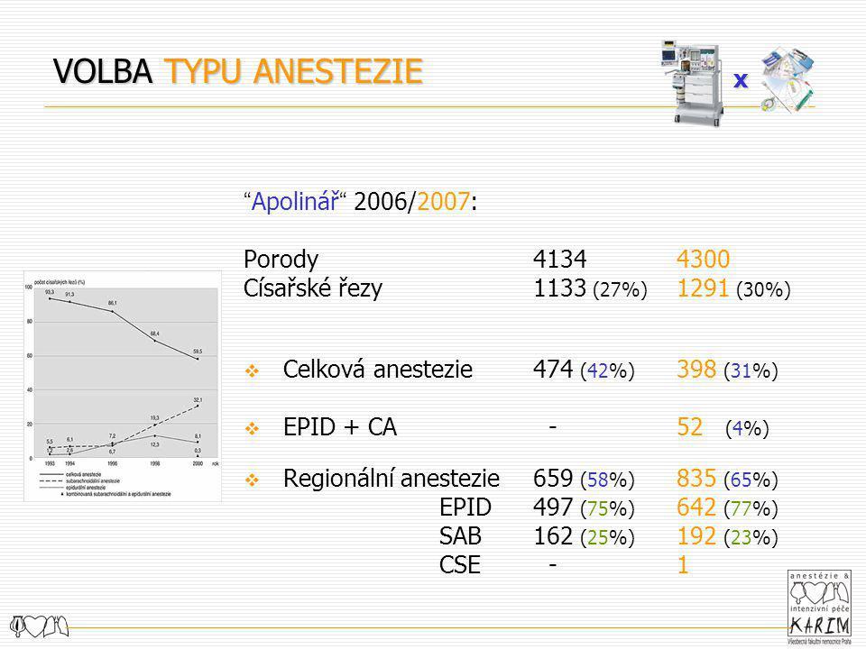""""""" Apolinář """" 2006/2007: Porody 41344300 Císařské řezy 1133 (27%) 1291 (30%)  Celková anestezie 474 (42%) 398 (31%)  EPID + CA -52 (4%)  Regionální"""